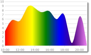 データのビジュアル化でのグラデーション カラーの使用 - Ignite