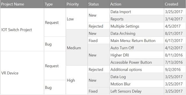 Cell Merging Advanced Customization - Ignite UI™ Help